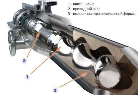 Схема погружного насоса водоснабжения винтового типа