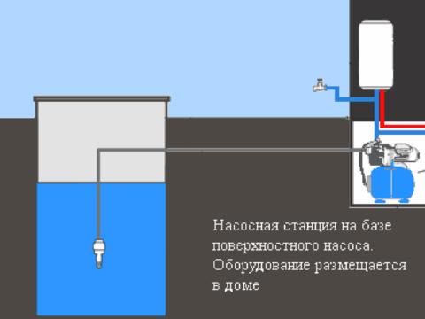 Схема водоснабжения с поверхностным насосом