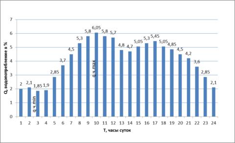 Суточный график водопотребления