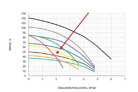Точкой показаны требуемые параметры. Ближе всех к ней находятся характеристики насоса с желтым графиком