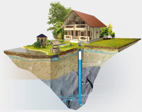 Артезианская вода залегает на глубине от 100 метров