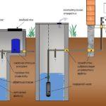 Для автоматического подъема воды из колодца применяются поверхностные и погружные насосы