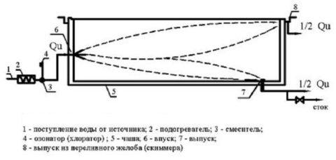 Схема – водоснабжение бассейна поточного типа