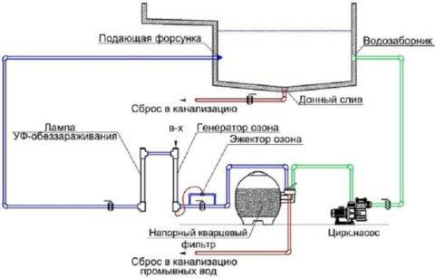 Схема оборотного водообмена