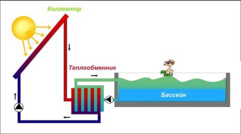 Схема с солнечным коллектором