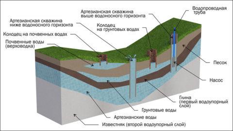 Водоносные слои