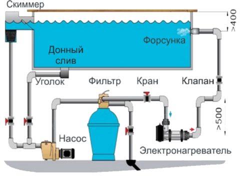 Водоснабжение в бассейне – схема с проточным нагревателем