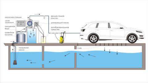 На фото схематично показано оборотное водоснабжение мойки автотранспорта