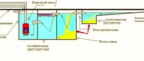 Оборотное водоснабжение для мойки автомобилей включает в себя гравитационные отстойники – пескоуловители