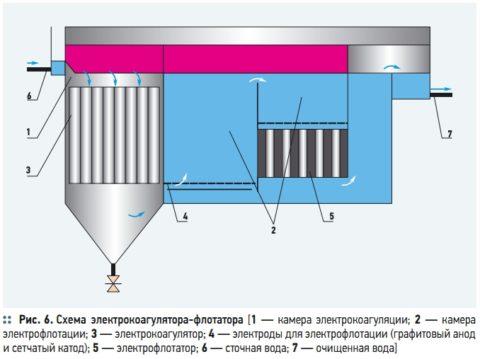 Оборотное водоснабжение на мойке автомобилей может функционировать с оборудованием для электрокоагуляции