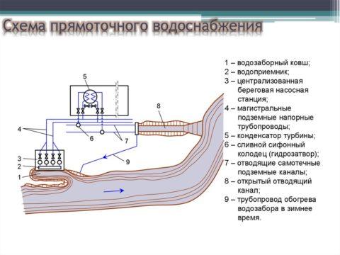 Схема расположения забора и сброса воды в прямоточной системе ТЭЦ