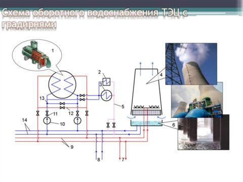 Вариант структурирования водоснабжения оборотного типа на ТЭЦ
