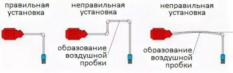 Инструкция по установке всасывающей линии