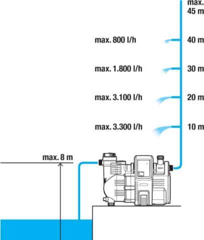 Предельная высота поднятия жидкости для насоса