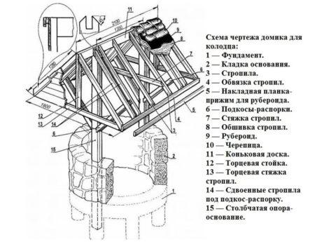 На фото - стропильная система крыши с дверцами